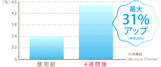 アンプルールエマルジョンゲルEXの水分量の変化グラフ