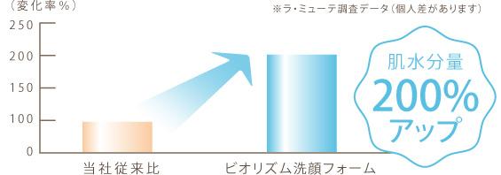 ビオリズム 洗顔フォームのデータ