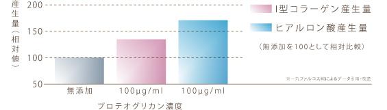 プロテオグリカンの濃度