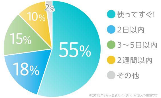 バージョンアップしたEXプラスの効果のグラフ