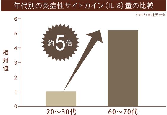年代別の炎症性サイトカイン量の比較